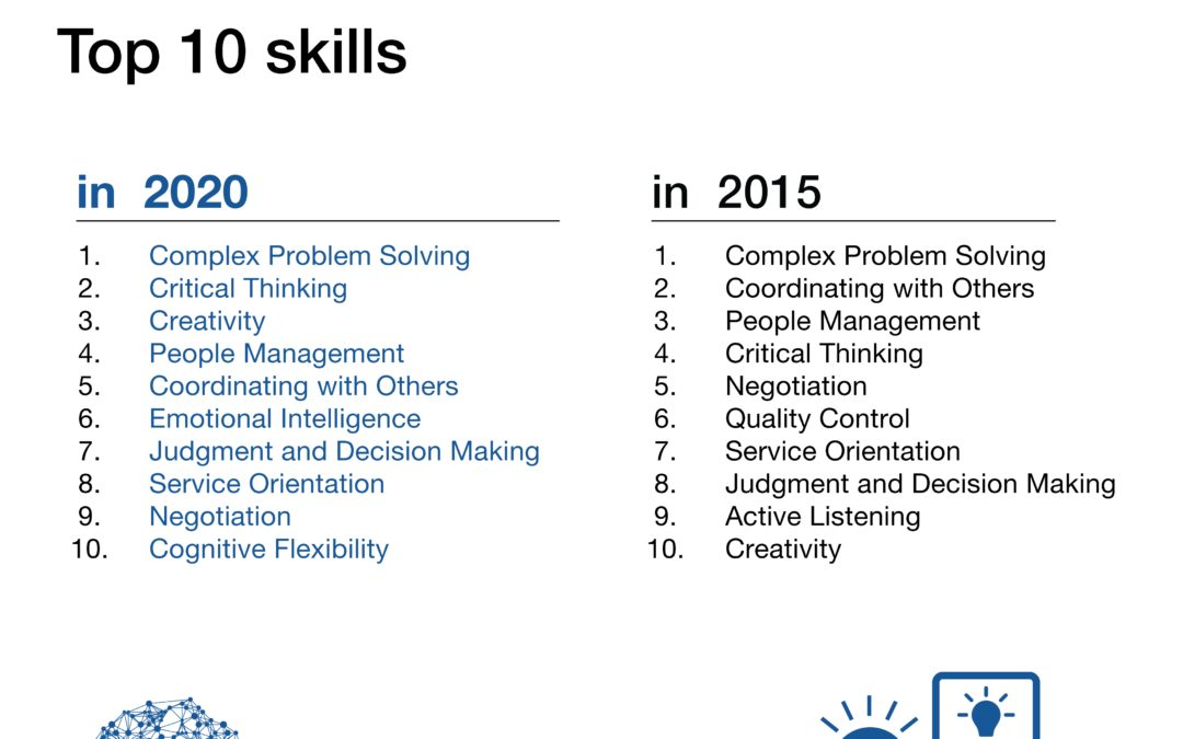 The 10 skills you need to thrive in the Fourth Industrial Revolution | World Economic Forum